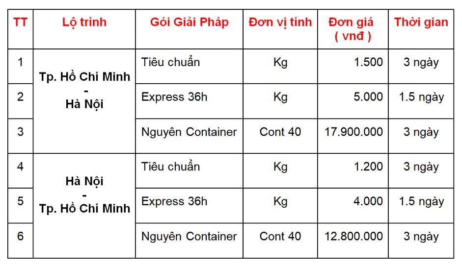 Bảng giá vận chuyển hàng hóa Hà Nội - TPHCM