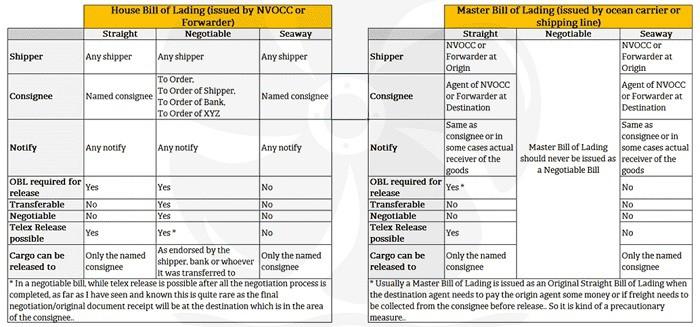Tìm hiểu các loại vận đơn quan trọng trong vận tải đường biển