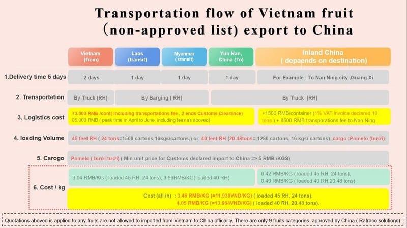 Tiêu chuẩn xuất khẩu quả vải tươi sang thị trường các nước hiện nay