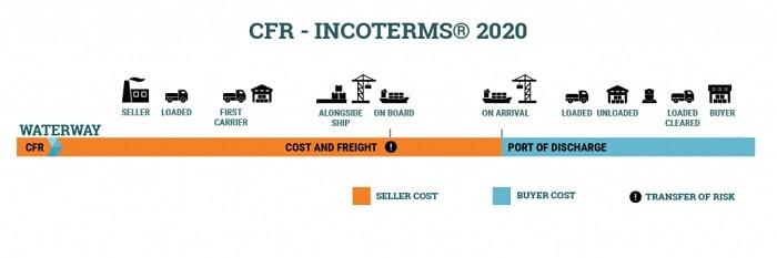CFR là gì? Tìm hiểu điều kiện CFR trong giao nhận hàng hóa