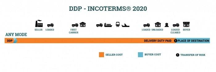 DDP là gì? Tìm hiểu điều kiện DDP trong giao nhận hàng hóa