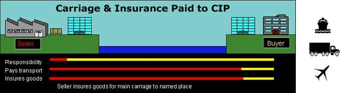 Điều kiện CIP là gì? Tìm hiểu điều kiện CIP trong Incoterm 2010