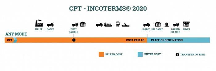Điều kiện CPT là gì? Tìm hiểu điều kiện thanh toán CPT là gì?