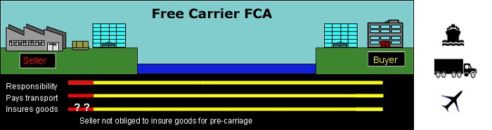 Điều kiện FCA là gì? Tìm hiểu điều kiện FCA trong Incoterm 2010