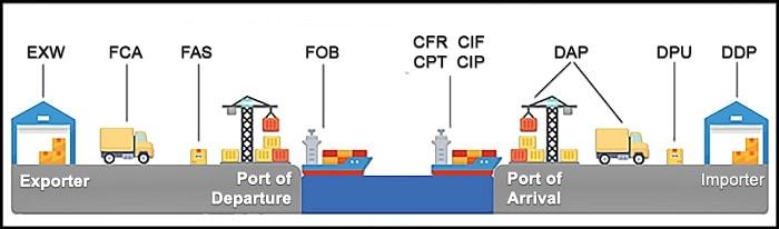 Điều kiện FCA là gì? Tìm hiểu chi tiết FCA trong giao nhận hàng hóa