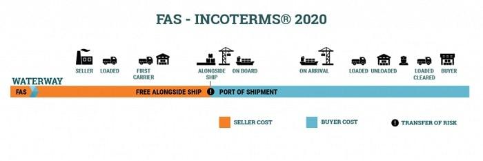 FAS là gì? Tìm hiểu điều kiện giao hàng tại mạn tàu trong giao nhận hàng hóa