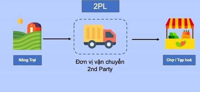 2PL là gì? Mô hình 2PL ảnh hưởng tới hoạt động Logisitics như thế nào?