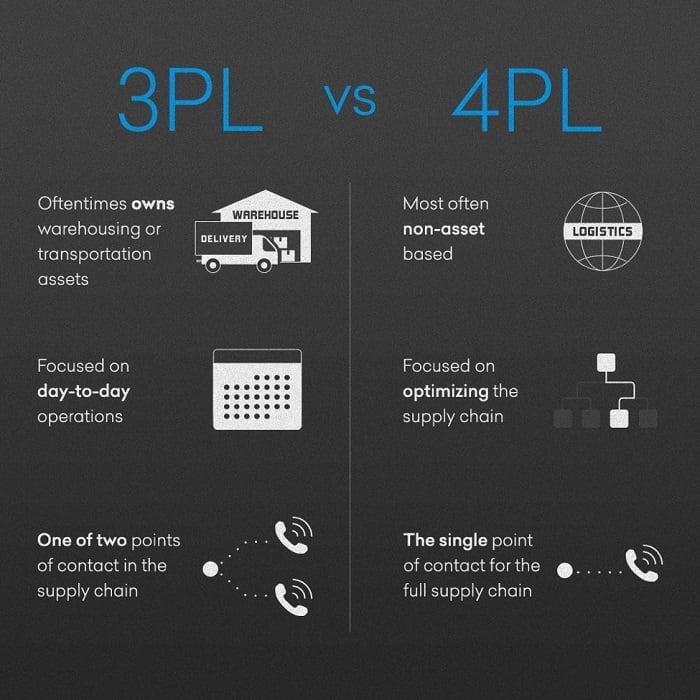 So sánh 3PL và 4PL, tìm hiểu sự giống nhau và khác nhau giữa 3PL và 4PL