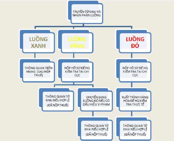 Phân luồng hải quan là gì? Tầm quan trọng của phân luồng hải quan